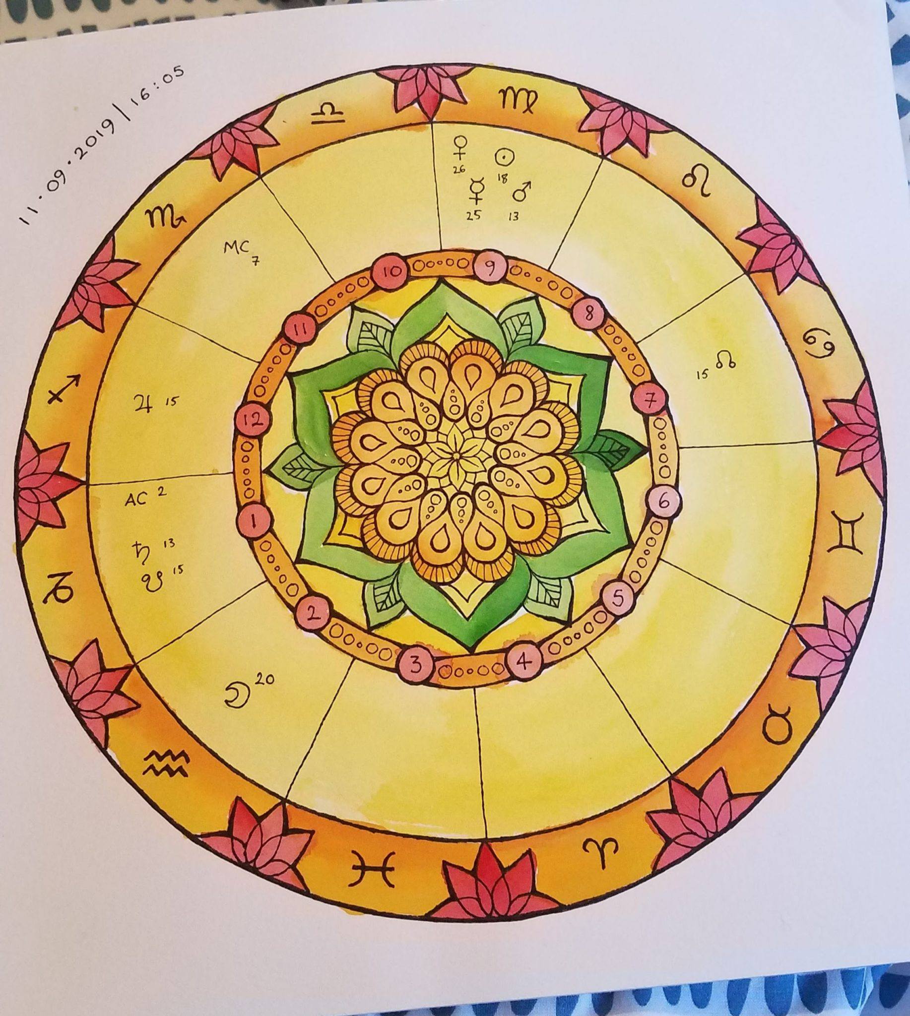 Hand-painted Astrology chart